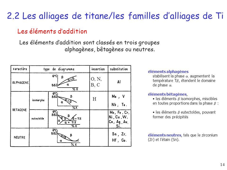 2.2 Les alliages de titane/les familles d'alliages de Ti