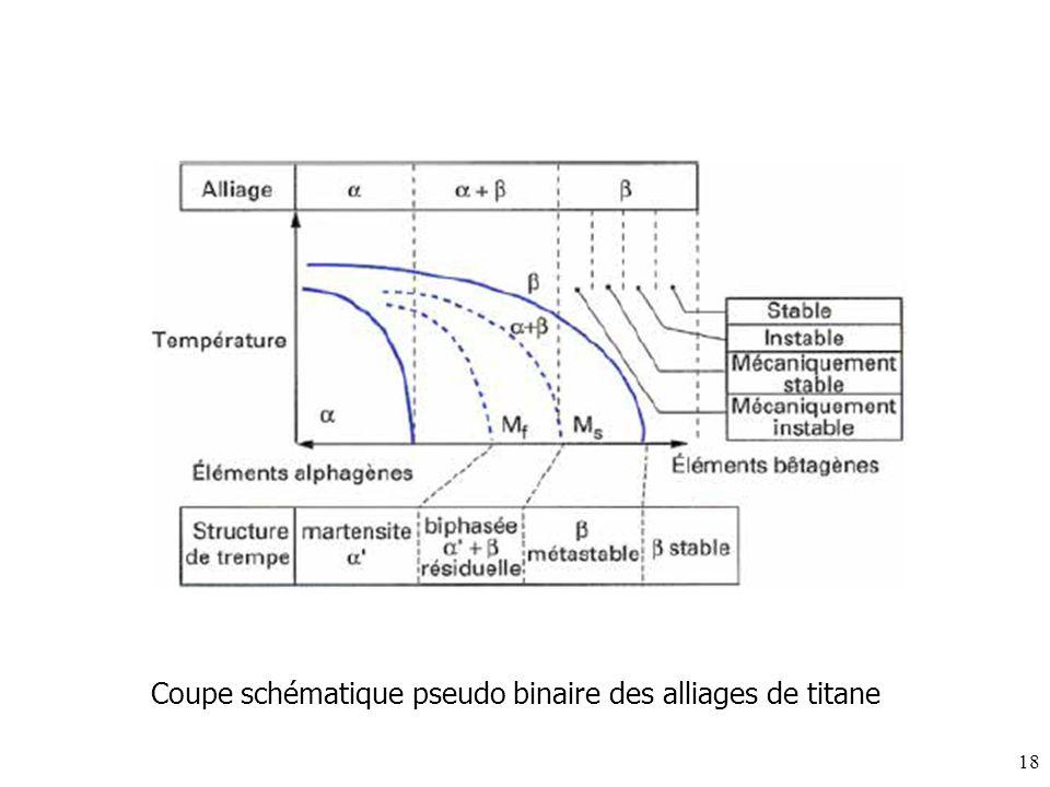 Coupe schématique pseudo binaire des alliages de titane