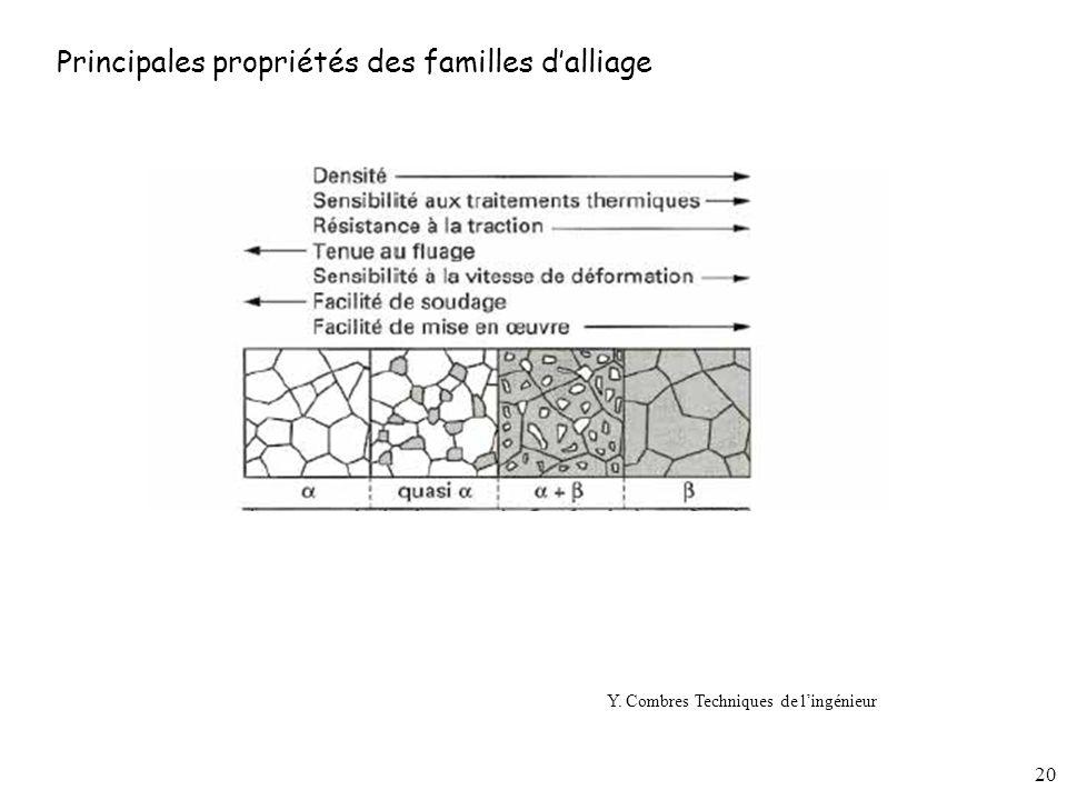 Principales propriétés des familles d'alliage