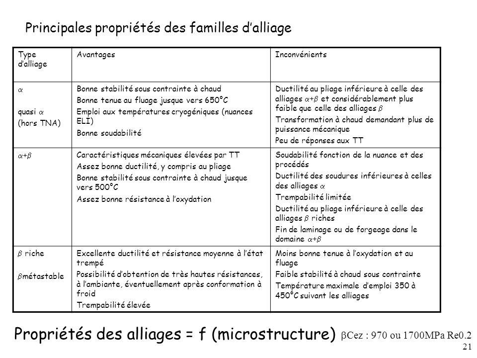 Propriétés des alliages = f (microstructure)
