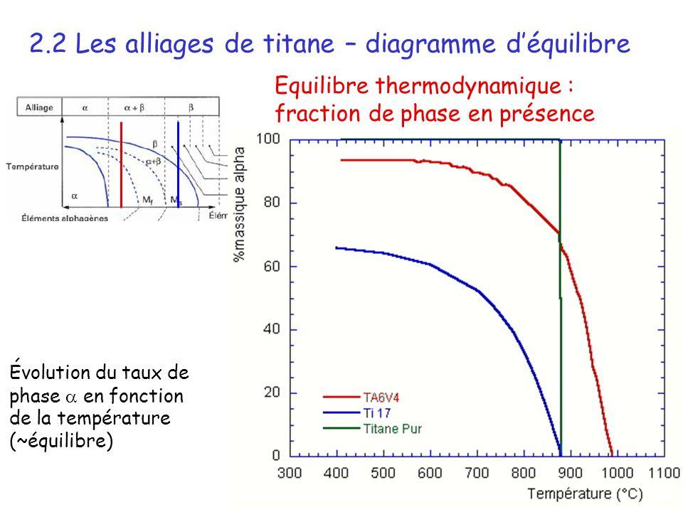 2.2 Les alliages de titane – diagramme d'équilibre