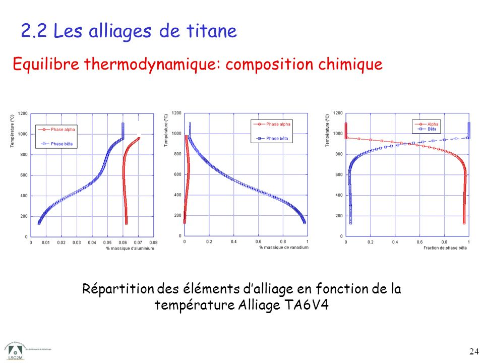 2.2 Les alliages de titane Equilibre thermodynamique: composition chimique.
