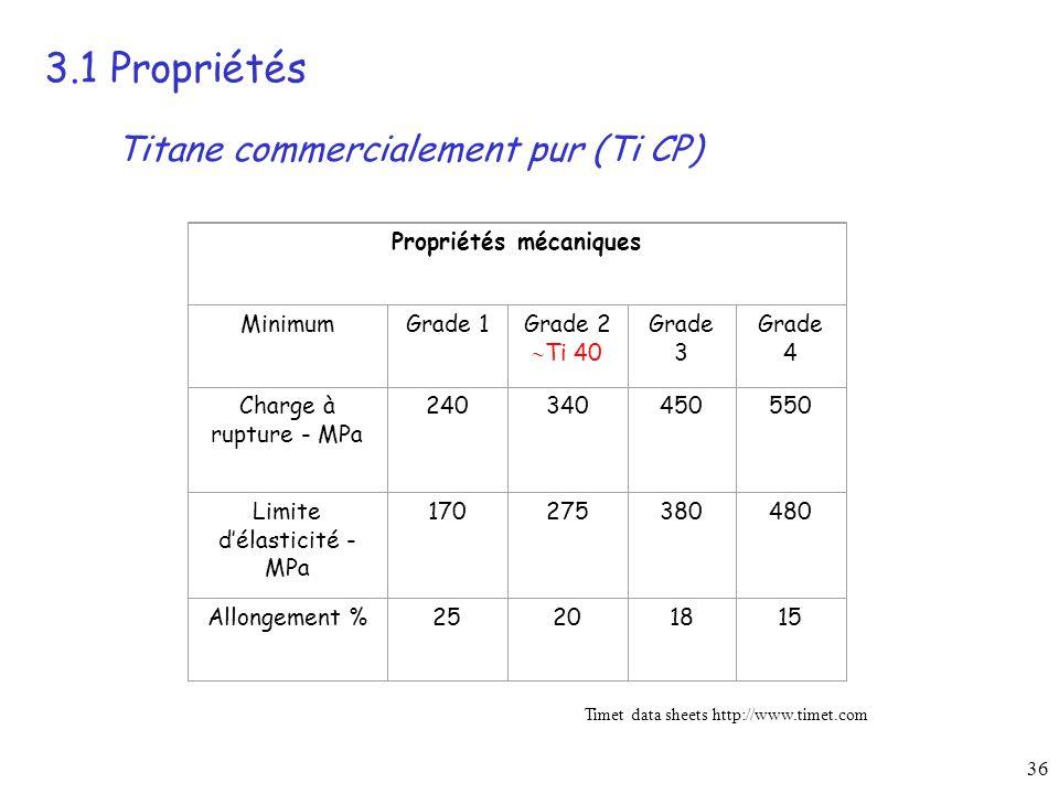 3.1 Propriétés Titane commercialement pur (Ti CP)