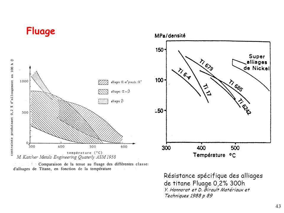 Fluage Résistance spécifique des alliages de titane Fluage 0,2% 300h