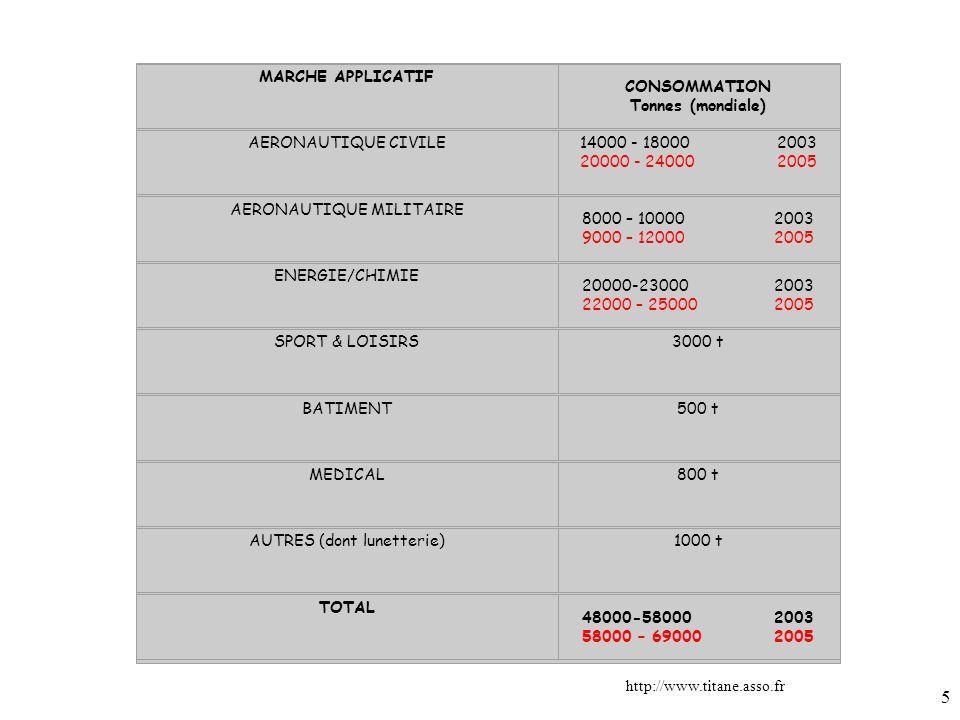 AERONAUTIQUE MILITAIRE 8000 – 10000 2003 9000 – 12000 2005
