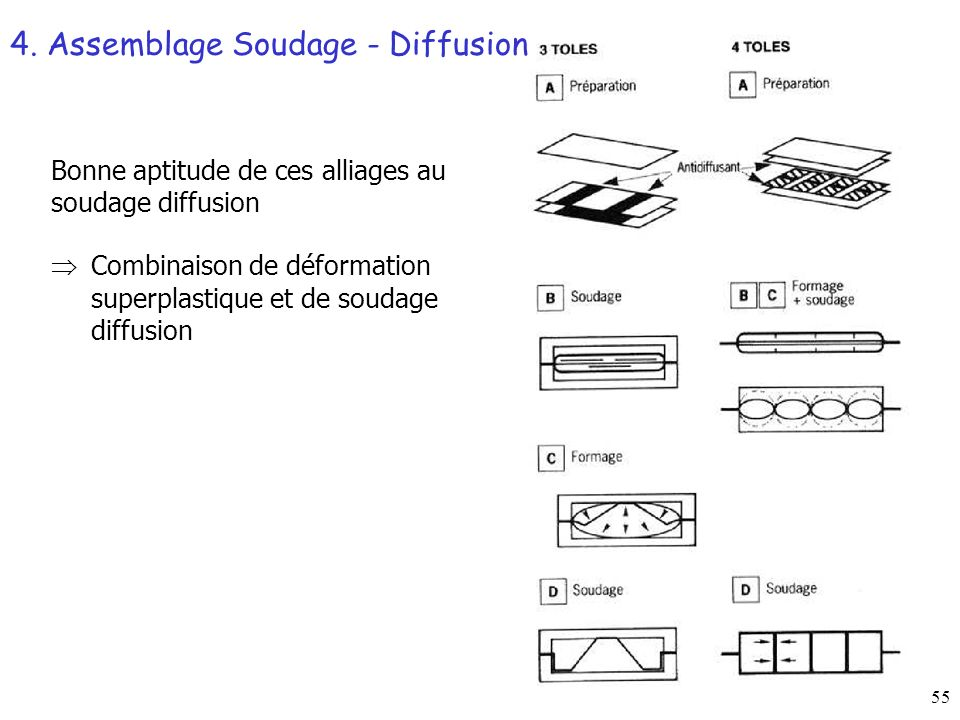4. Assemblage Soudage - Diffusion