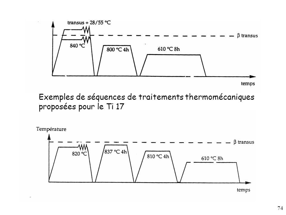 Exemples de séquences de traitements thermomécaniques proposées pour le Ti 17