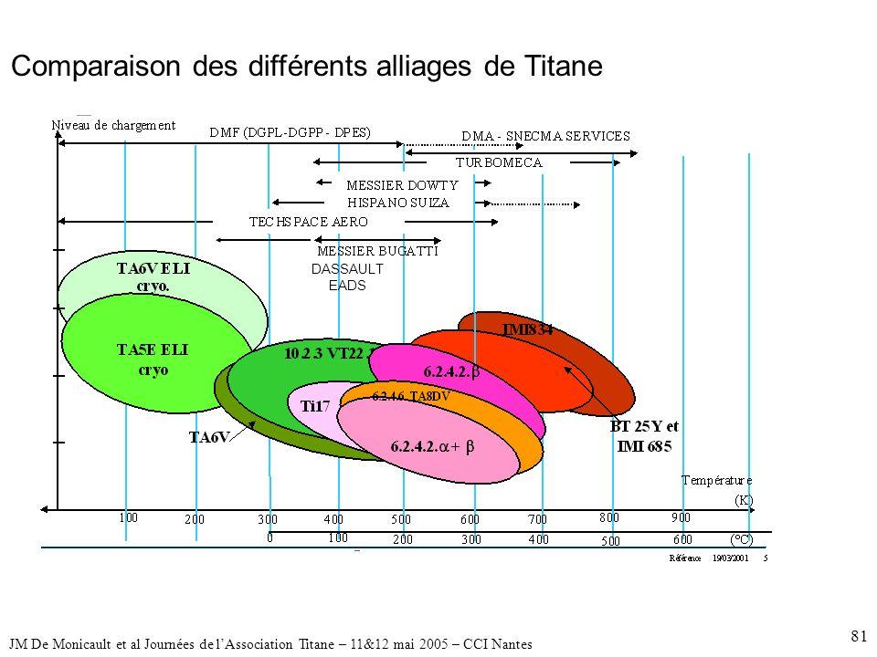 Comparaison des différents alliages de Titane
