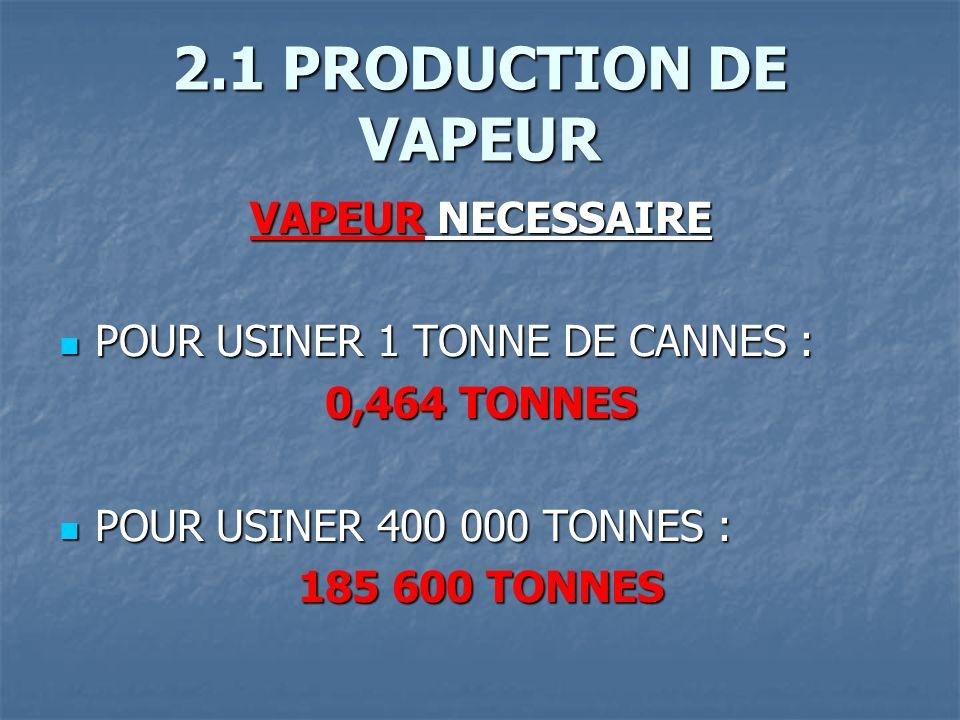 2.1 PRODUCTION DE VAPEUR VAPEUR NECESSAIRE