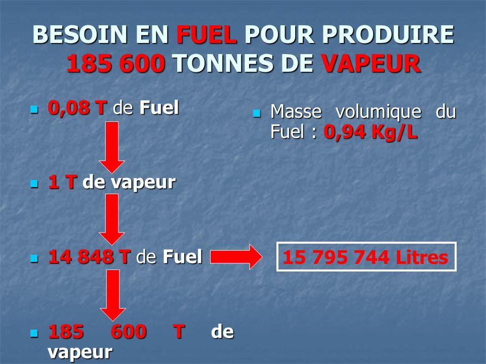 BESOIN EN FUEL POUR PRODUIRE 185 600 TONNES DE VAPEUR