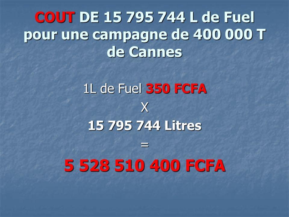 COUT DE 15 795 744 L de Fuel pour une campagne de 400 000 T de Cannes