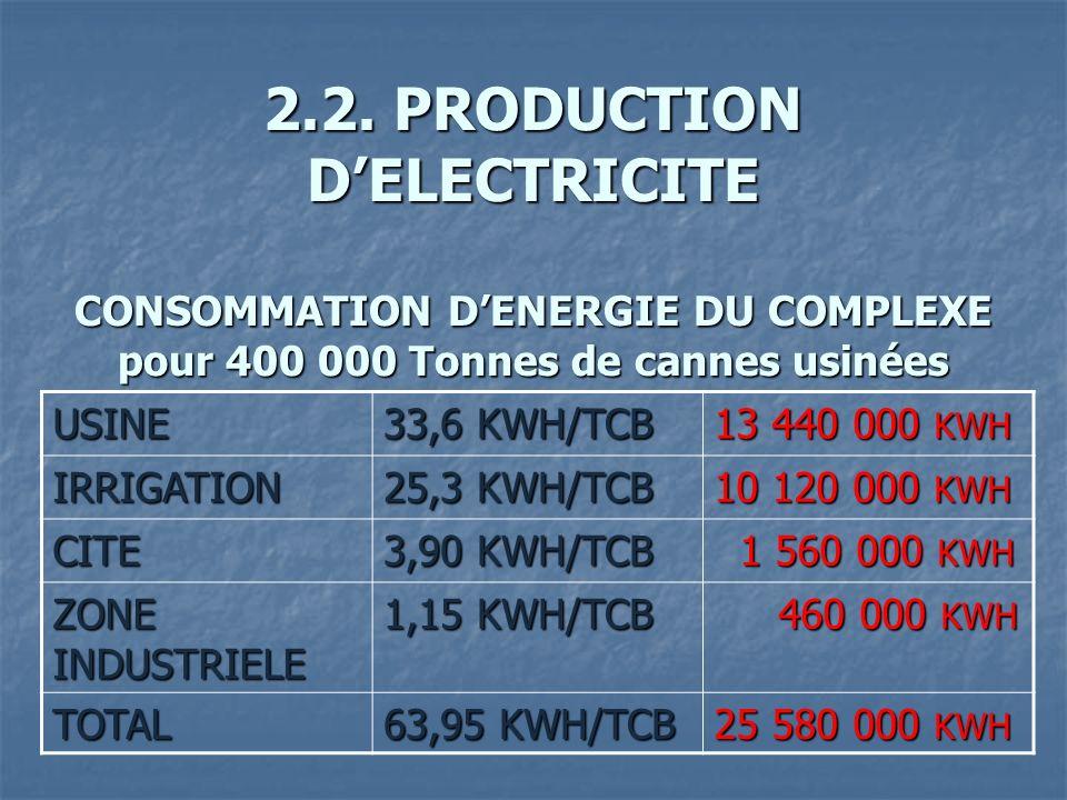 2.2. PRODUCTION D'ELECTRICITE CONSOMMATION D'ENERGIE DU COMPLEXE pour 400 000 Tonnes de cannes usinées