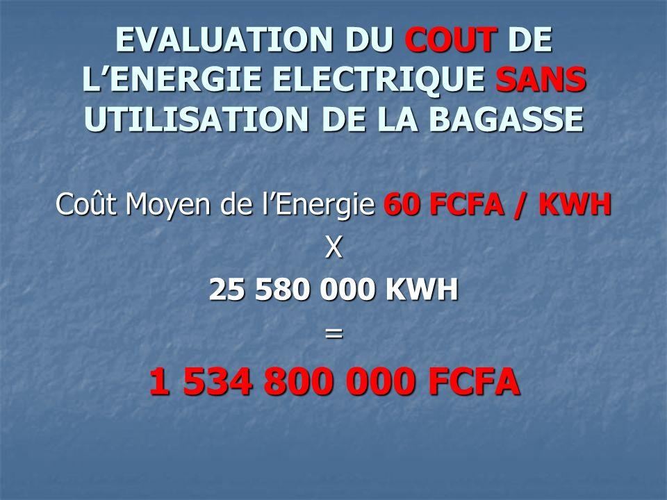 Coût Moyen de l'Energie 60 FCFA / KWH