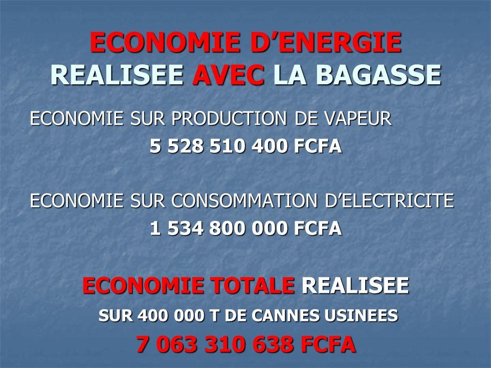 ECONOMIE D'ENERGIE REALISEE AVEC LA BAGASSE