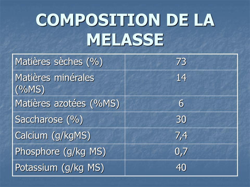 COMPOSITION DE LA MELASSE