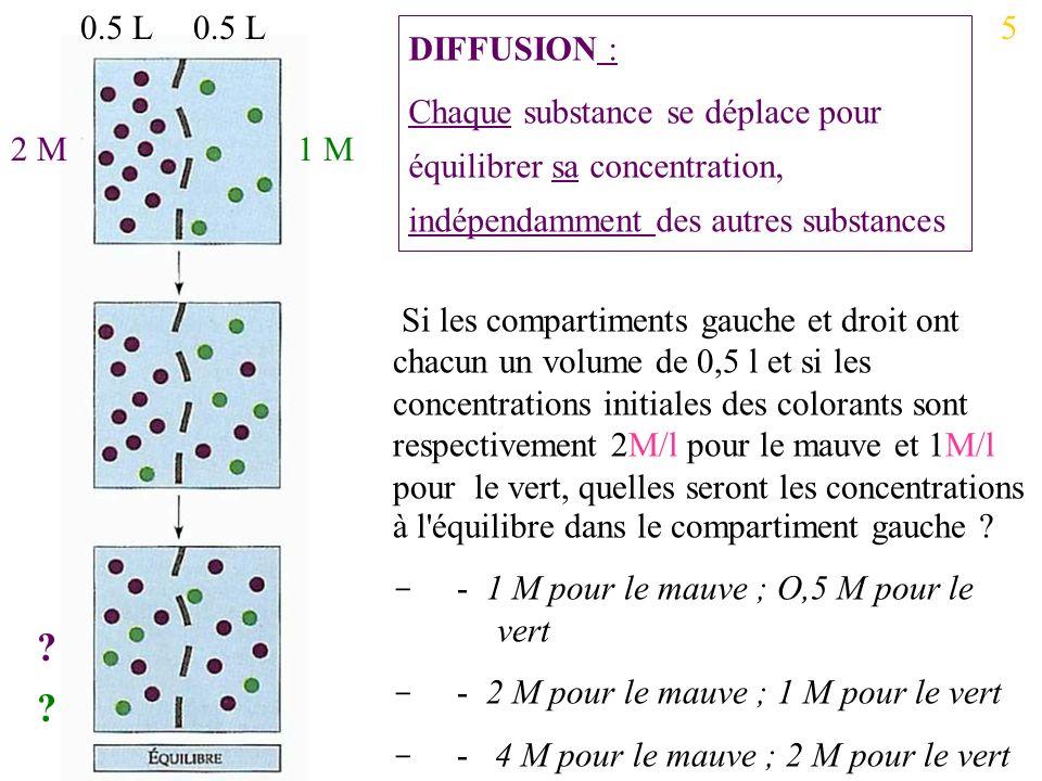 0.5 L 0.5 L. 5. DIFFUSION : Chaque substance se déplace pour équilibrer sa concentration, indépendamment des autres substances.