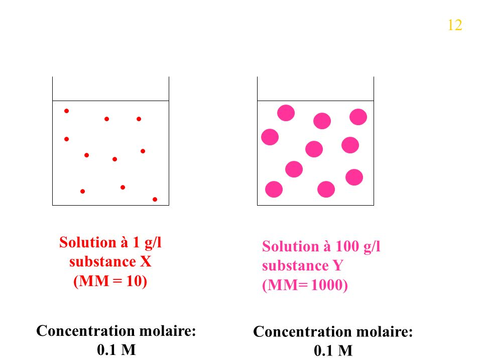 Solution à 1 g/l substance X (MM = 10)