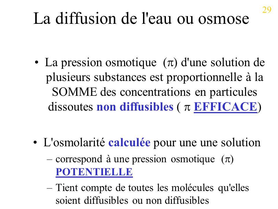 La diffusion de l eau ou osmose