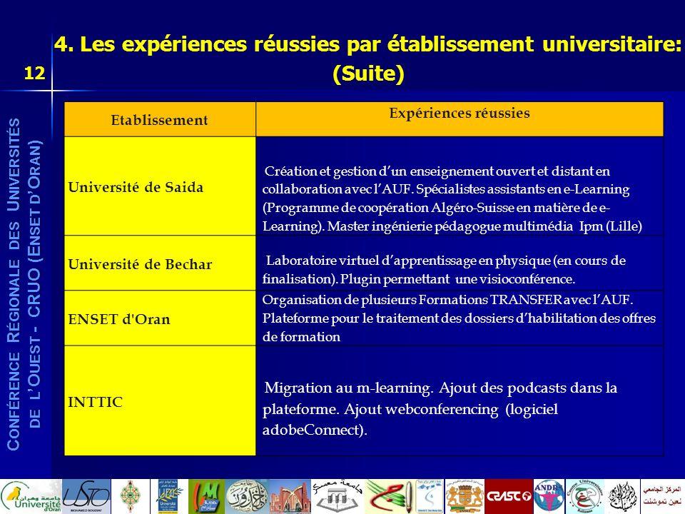 4. Les expériences réussies par établissement universitaire: