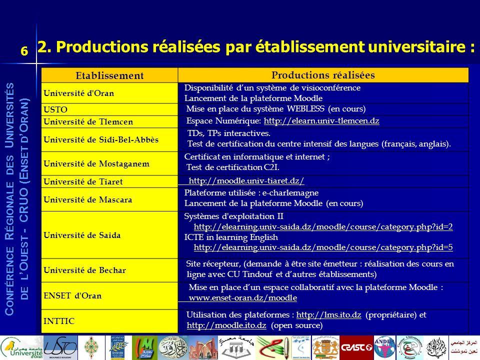 2. Productions réalisées par établissement universitaire :
