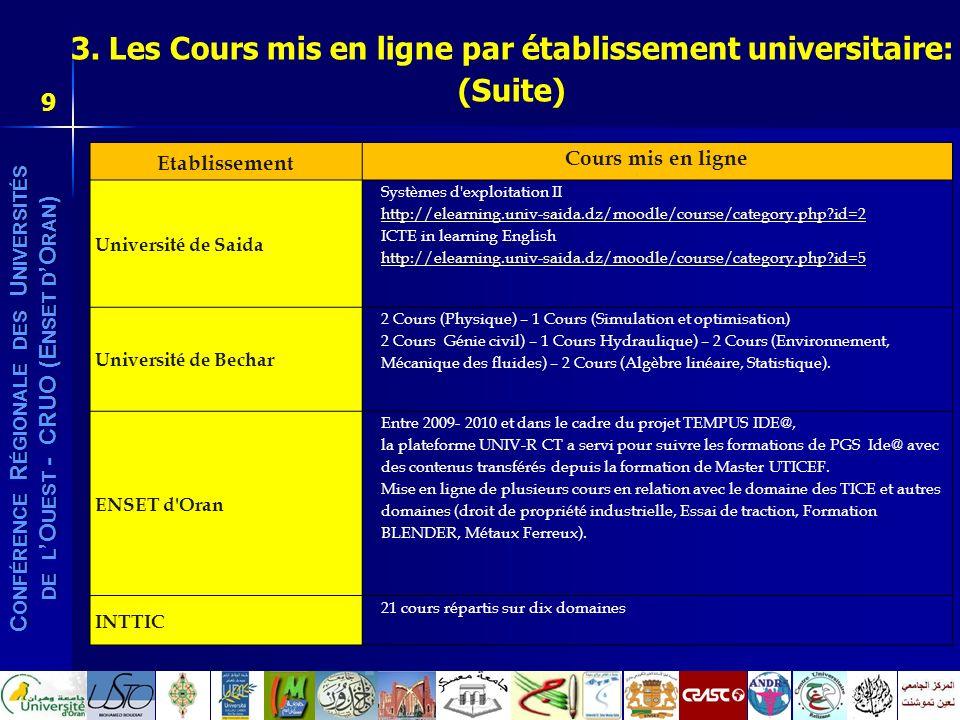 3. Les Cours mis en ligne par établissement universitaire: