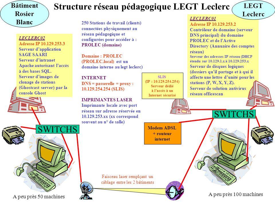 Structure réseau pédagogique LEGT Leclerc