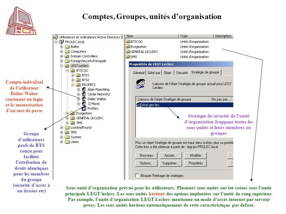 Comptes, Groupes, unités d'organisation