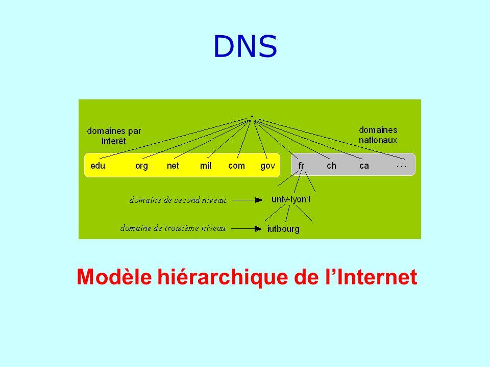 DNS Modèle hiérarchique de l'Internet