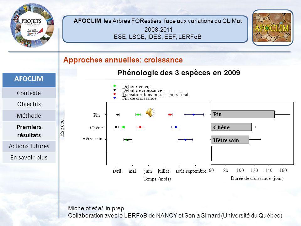 Phénologie des 3 espèces en 2009