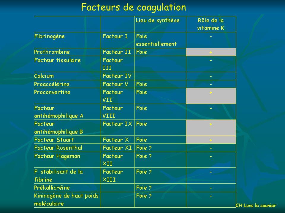 Facteurs de coagulation