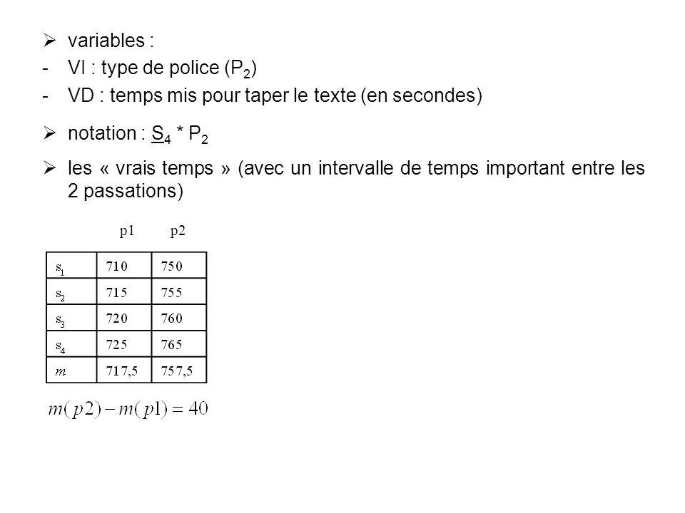 VD : temps mis pour taper le texte (en secondes) notation : S4 * P2