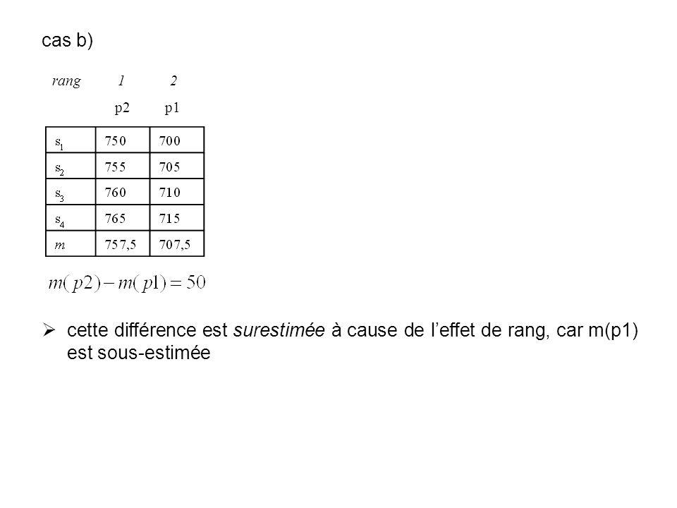 cas b) cette différence est surestimée à cause de l'effet de rang, car m(p1) est sous-estimée. rang 1 2.