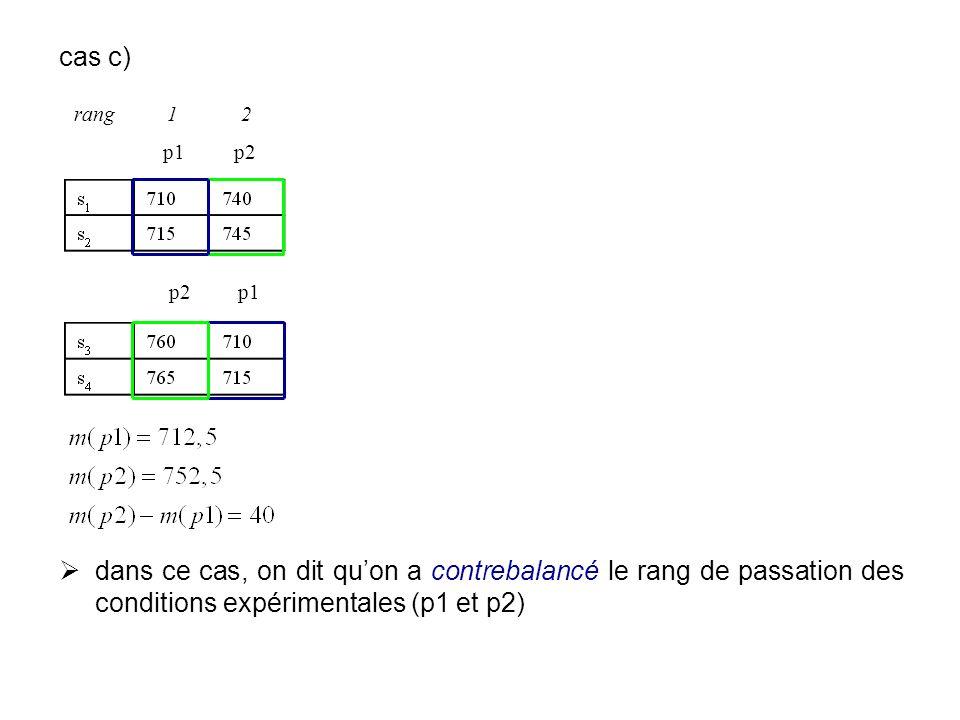 cas c)dans ce cas, on dit qu'on a contrebalancé le rang de passation des conditions expérimentales (p1 et p2)