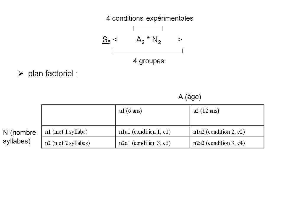 S5 < A2 * N2 > plan factoriel : 4 conditions expérimentales