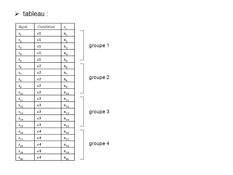 tableau : groupe 1 groupe 2 groupe 3 groupe 4