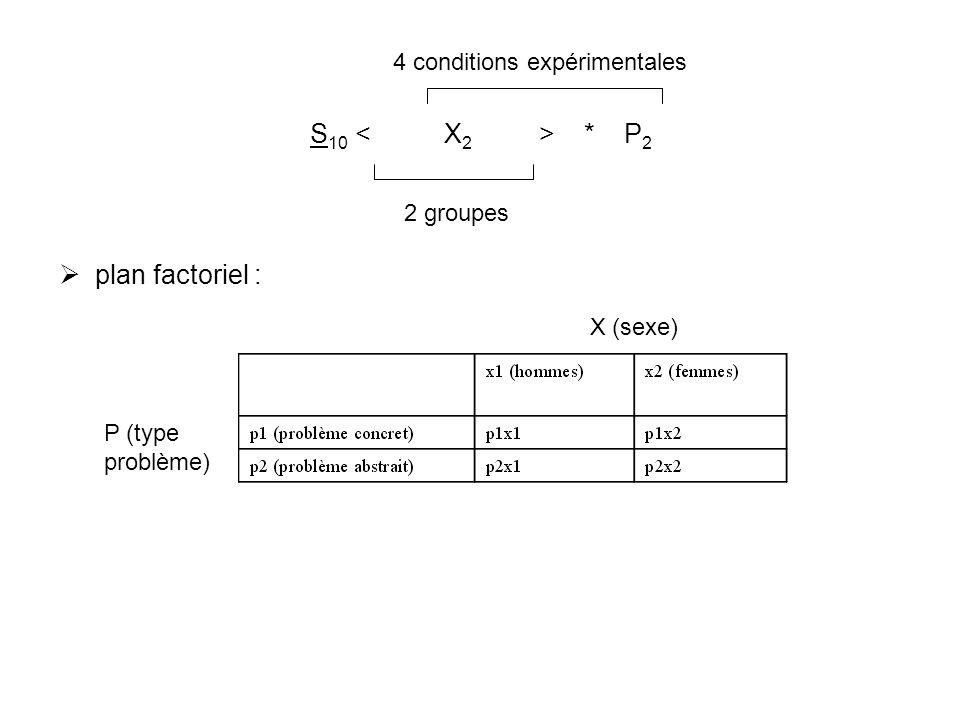 S10 < X2 > * P2 plan factoriel : 4 conditions expérimentales