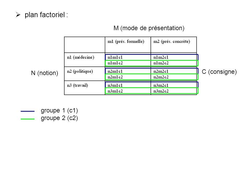 plan factoriel : M (mode de présentation) C (consigne) N (notion)