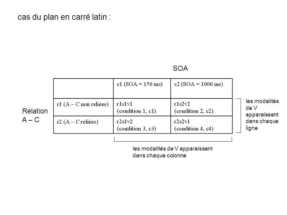 cas du plan en carré latin :
