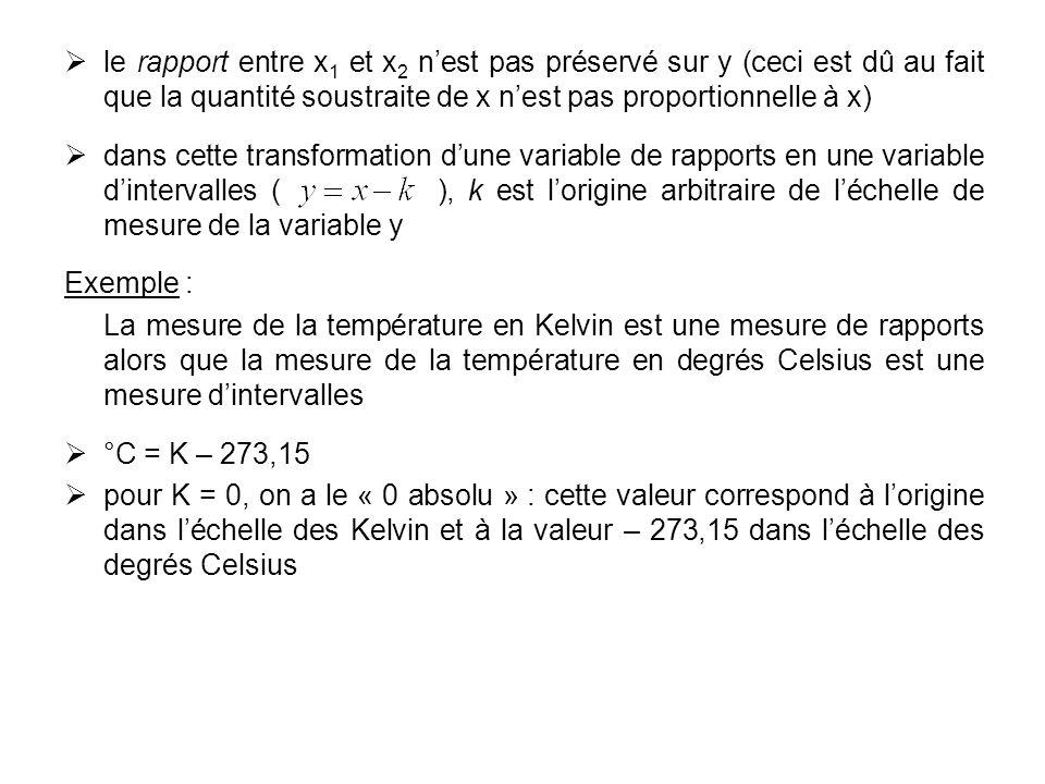 le rapport entre x1 et x2 n'est pas préservé sur y (ceci est dû au fait que la quantité soustraite de x n'est pas proportionnelle à x)