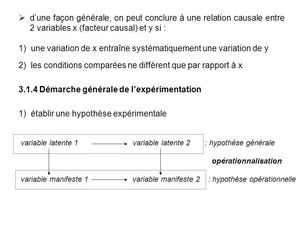 1) une variation de x entraîne systématiquement une variation de y