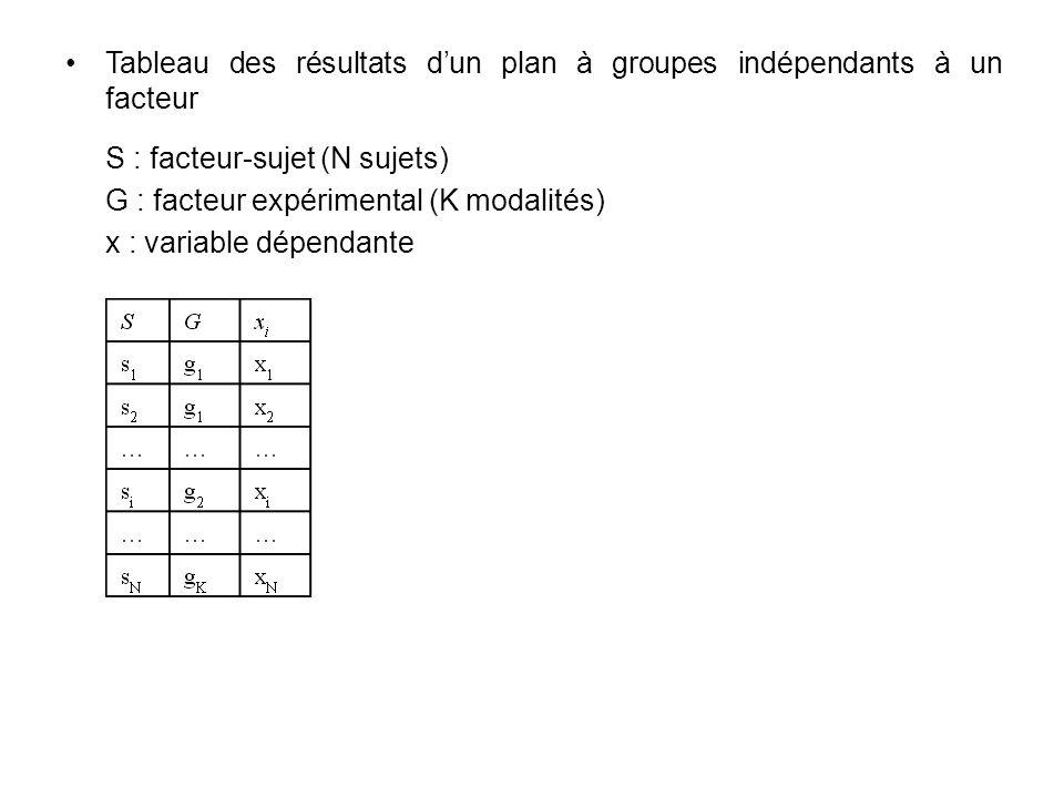 Tableau des résultats d'un plan à groupes indépendants à un facteur