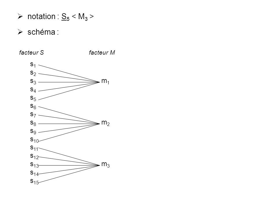 notation : S5 < M3 > schéma : s1 s2 s3 m1 s4 s5 s6 s7 s8 m2 s9