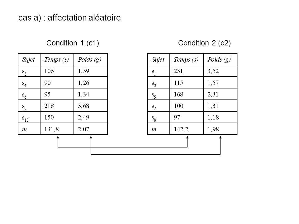cas a) : affectation aléatoire