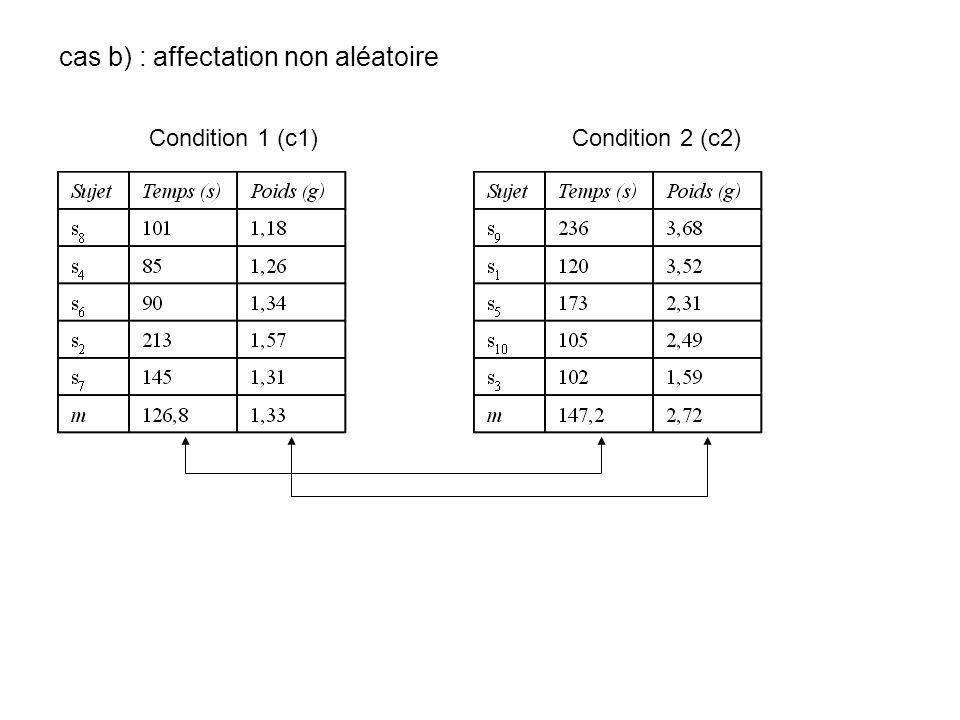 cas b) : affectation non aléatoire