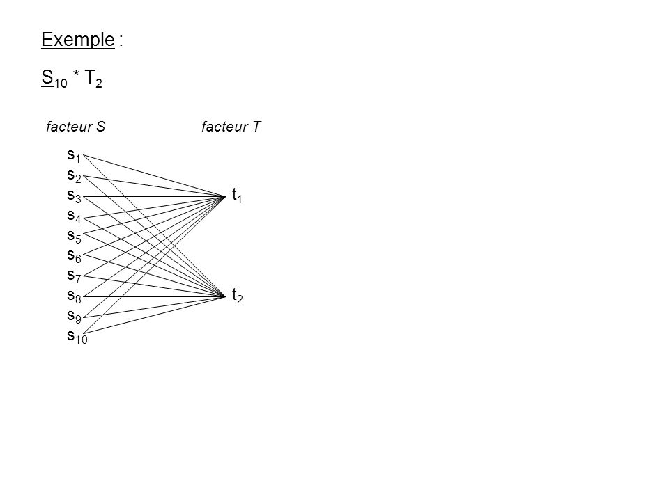 Exemple : S10 * T2 s1 s2 s3 t1 s4 s5 s6 s7 s8 t2 s9 s10