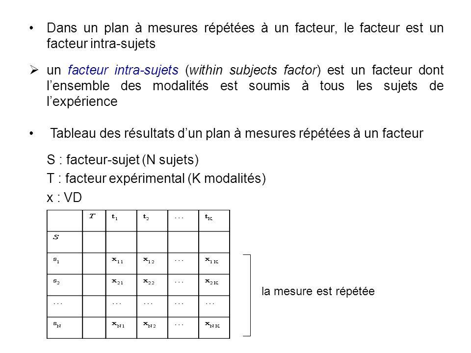 Tableau des résultats d'un plan à mesures répétées à un facteur