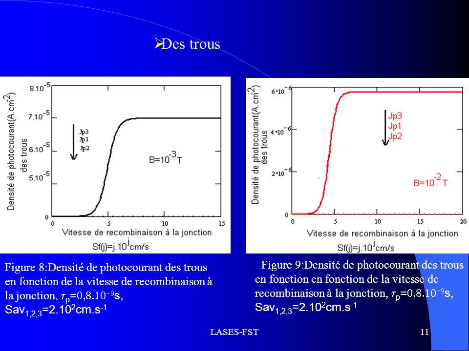 Profils des densités de photocourant