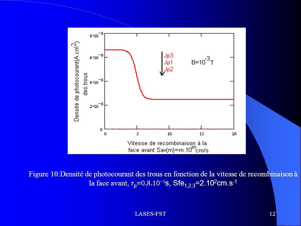 Figure 10:Densité de photocourant des trous en fonction de la vitesse de recombinaison à la face avant, p=0,8.10-9s, Sfe1,2,3=2.102cm.s-1
