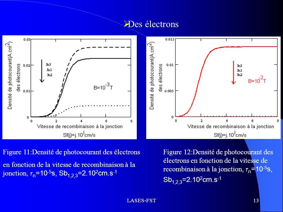 Des électrons Figure 11:Densité de photocourant des électrons