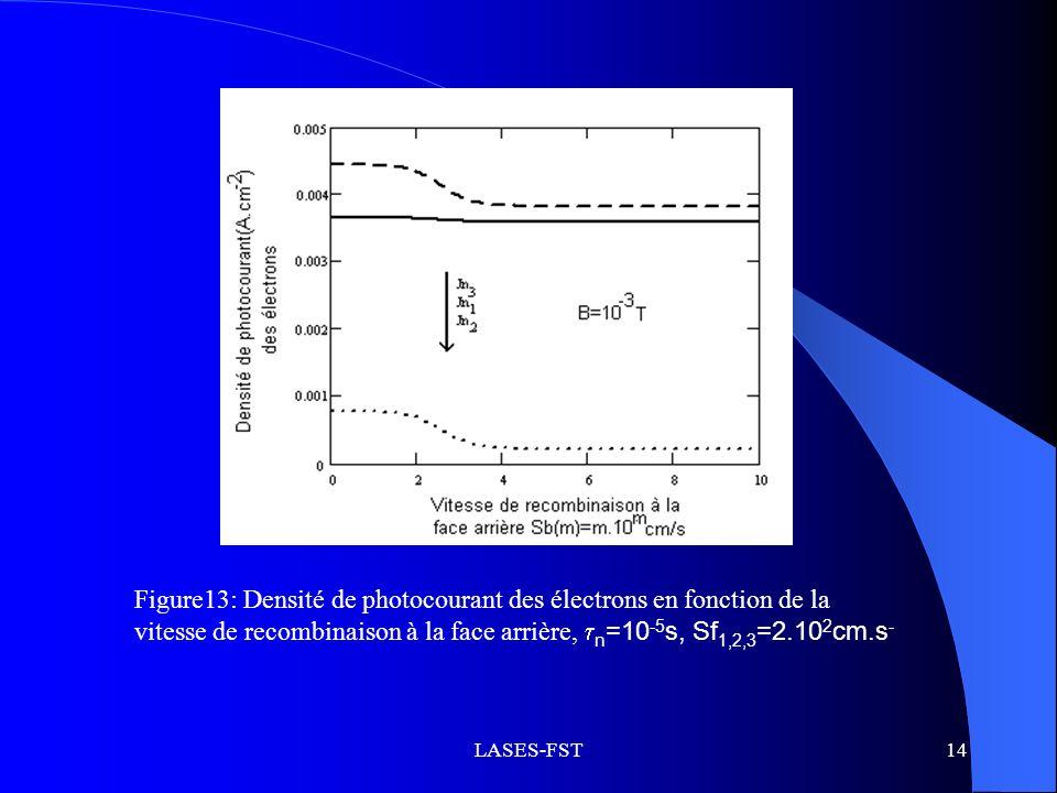 Figure13: Densité de photocourant des électrons en fonction de la vitesse de recombinaison à la face arrière, n=10-5s, Sf1,2,3=2.102cm.s-